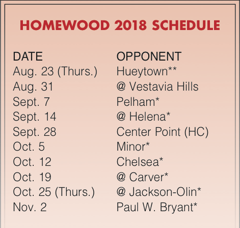 The Expectations for Us Are Really High': Homewood Has Experience in